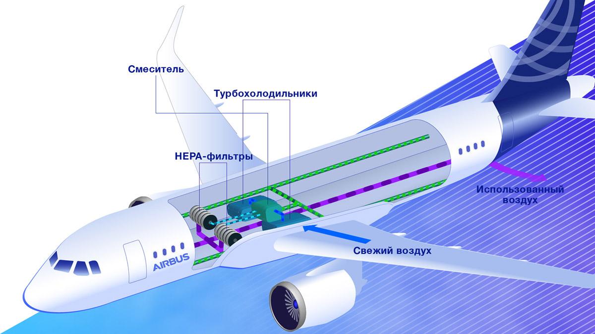 Как работает система кондиционирования в современном самолете