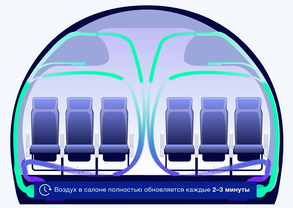 Как подается и выводится воздух в салоне самолета