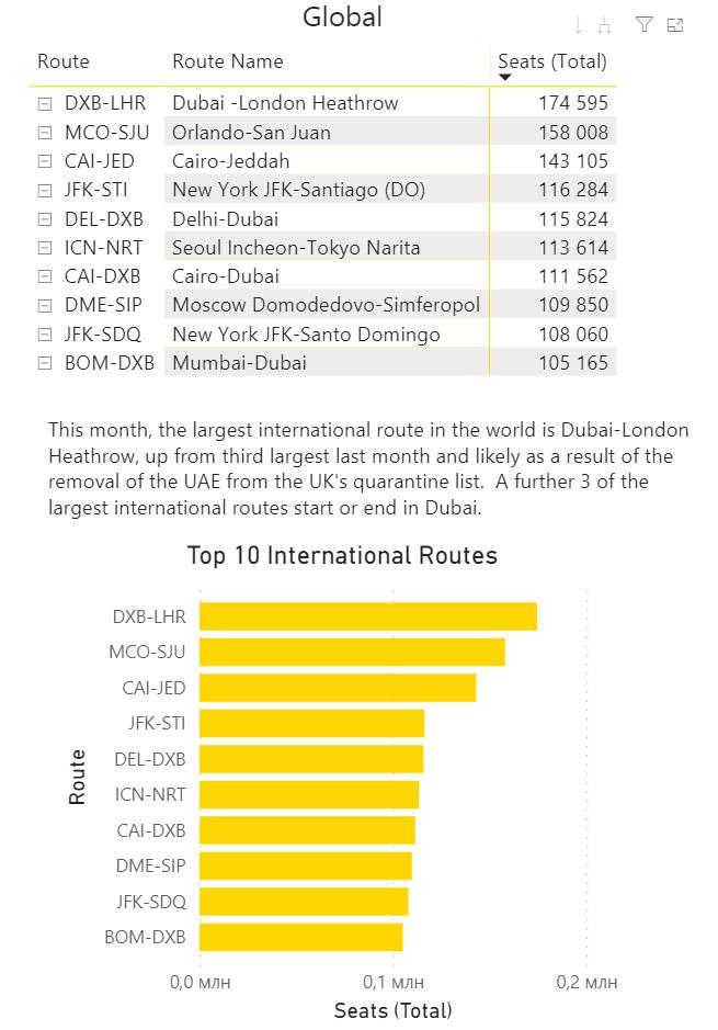 ТОП-10 международных маршрутов в декабре 2020 года по емкости кресел на линии