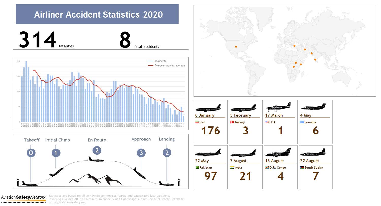 Статистика катастроф в коммерческой авиации в 2020 году