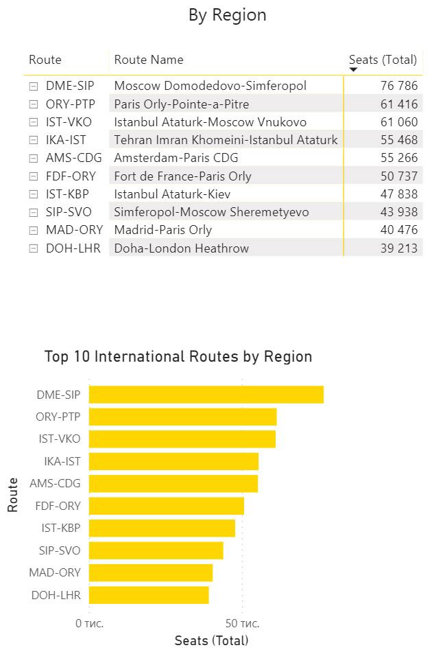 Самые популярные международные маршруты Европы по числу доступных мест в феврале 2021 года. Данные OAG