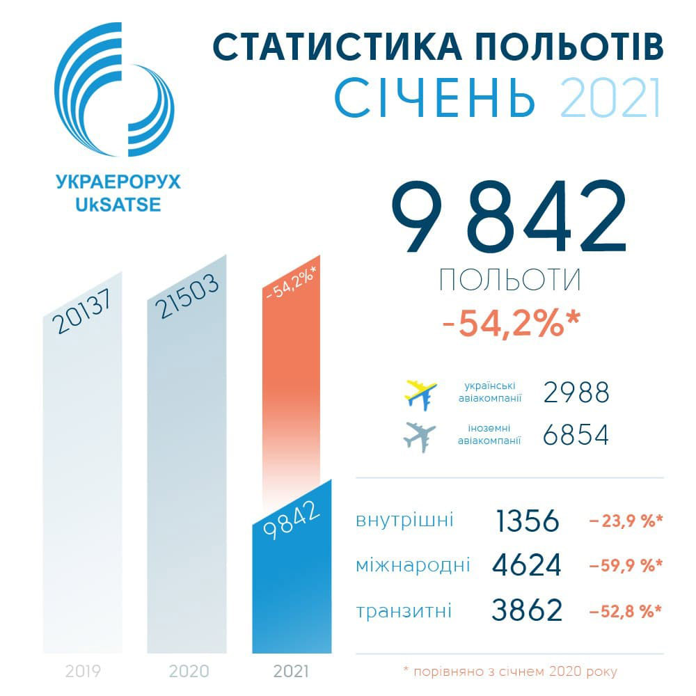 """Статистика полетов в украинском небе в январе 2021 года от """"Украэрорух"""""""