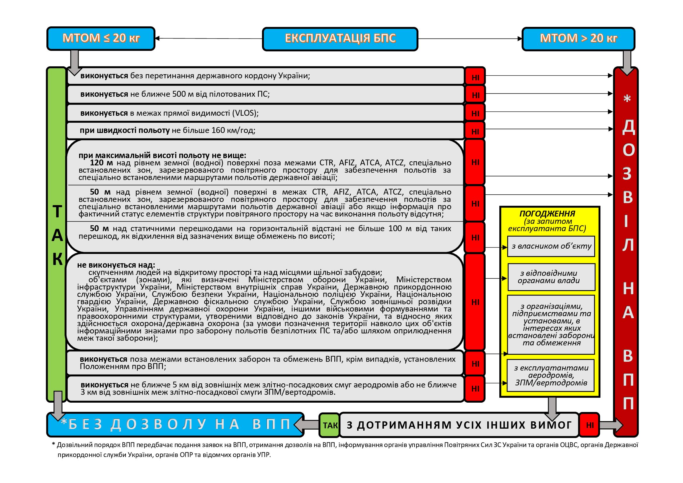 Правила использования дронов от Госавиаслужбы Украины