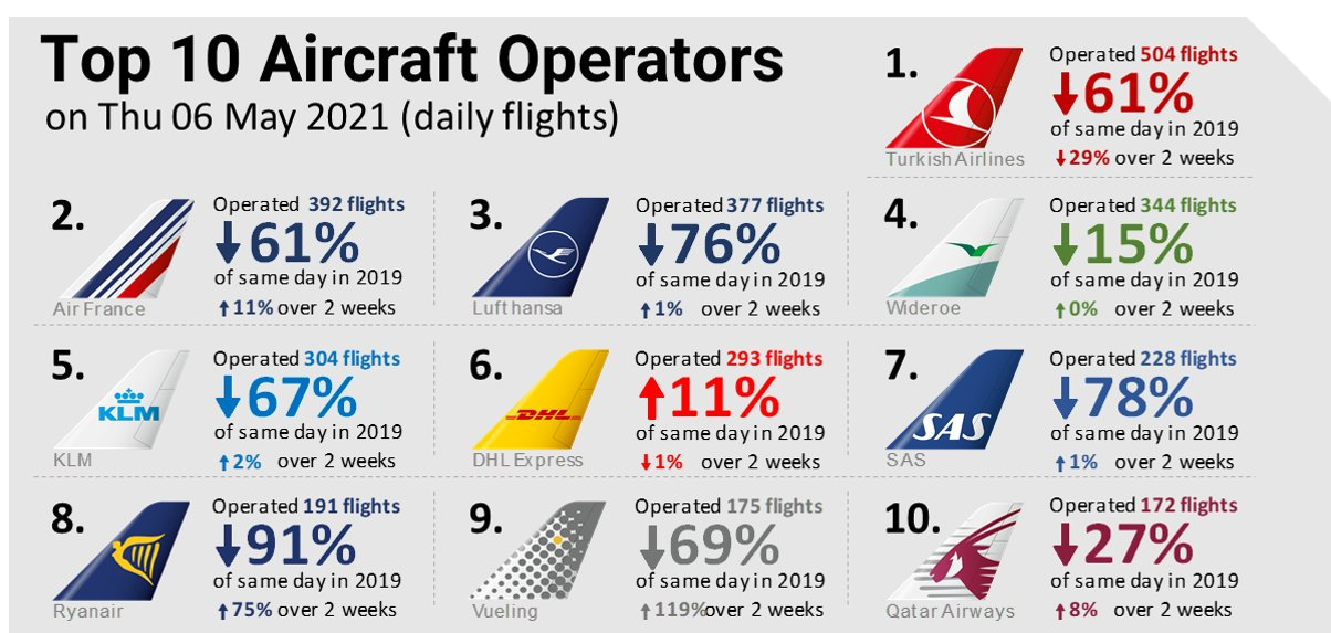 ТОП-10 авиакомпаний в небе Европы 6 мая 2021 года
