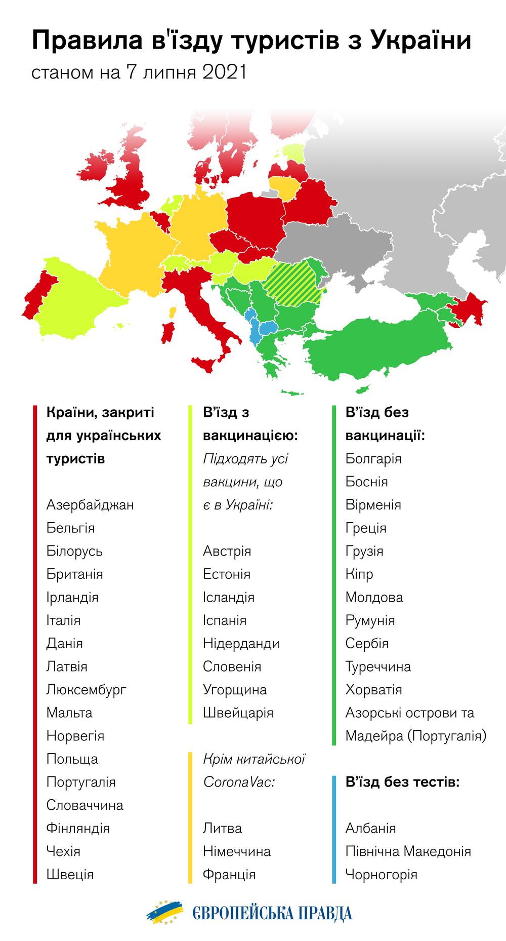 Куда в Европу могут путешествовать украинские туристы
