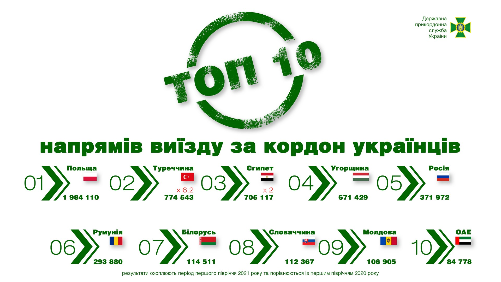 Граждане каких стран чаще всего въезжали в Украину в первом полугодии 2021 года