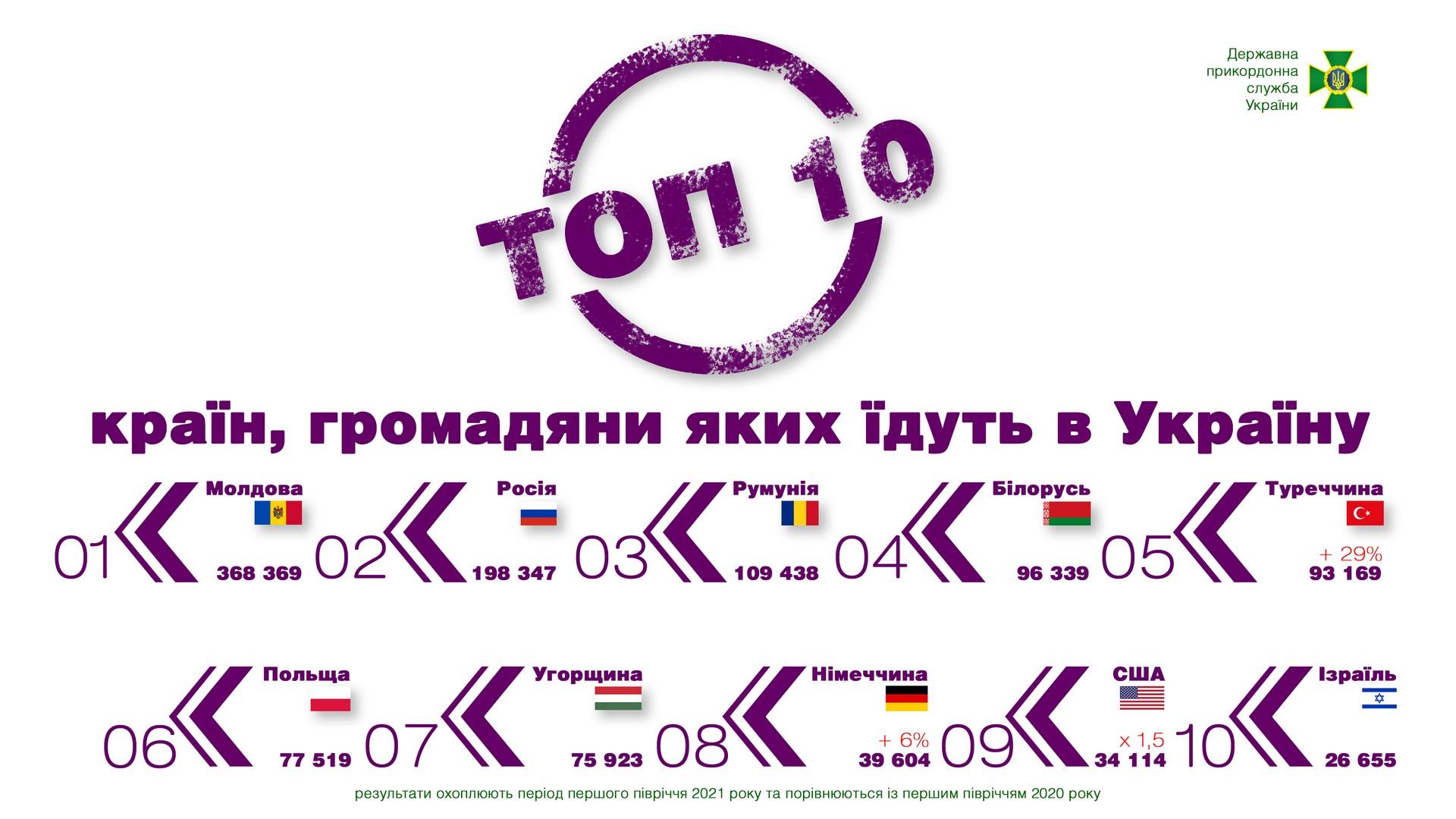 В какие страны чаще всего выезжали украинцы в первом полугодии 2021 года