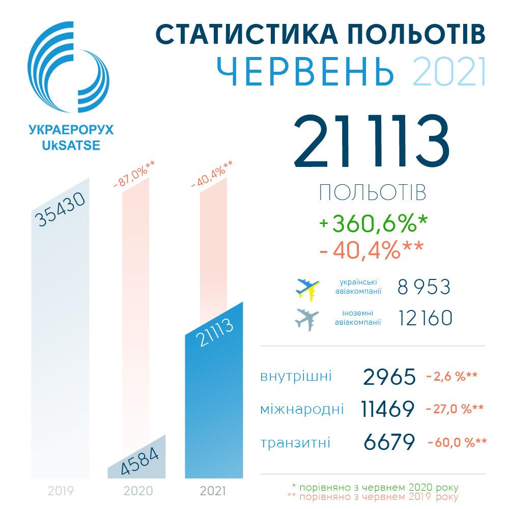 Статистика полетов в Украине в июне 2021 года