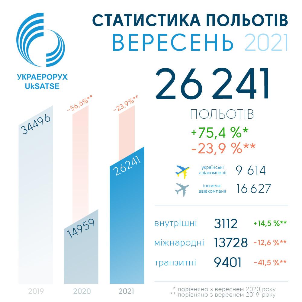 Статистика полетов в украинском небе в сентябре 2021 года
